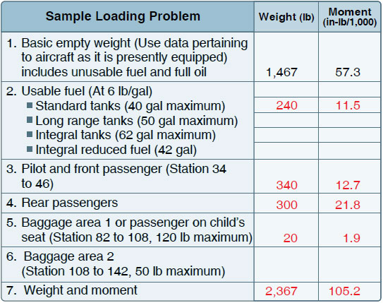 Figure 10-6. Weight and balance data.