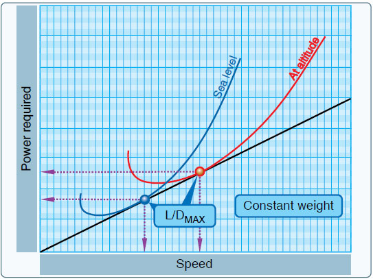 Figure 11-13. Effect of altitude on range.