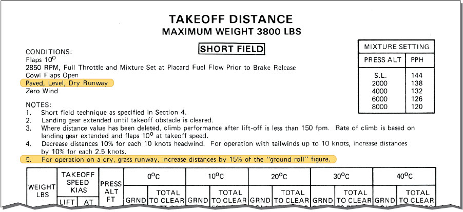 Figure 11-15. Takeoff distance chart.