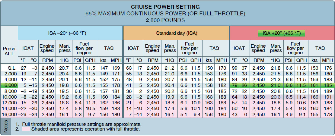 Figure 11-28. Cruise power setting.