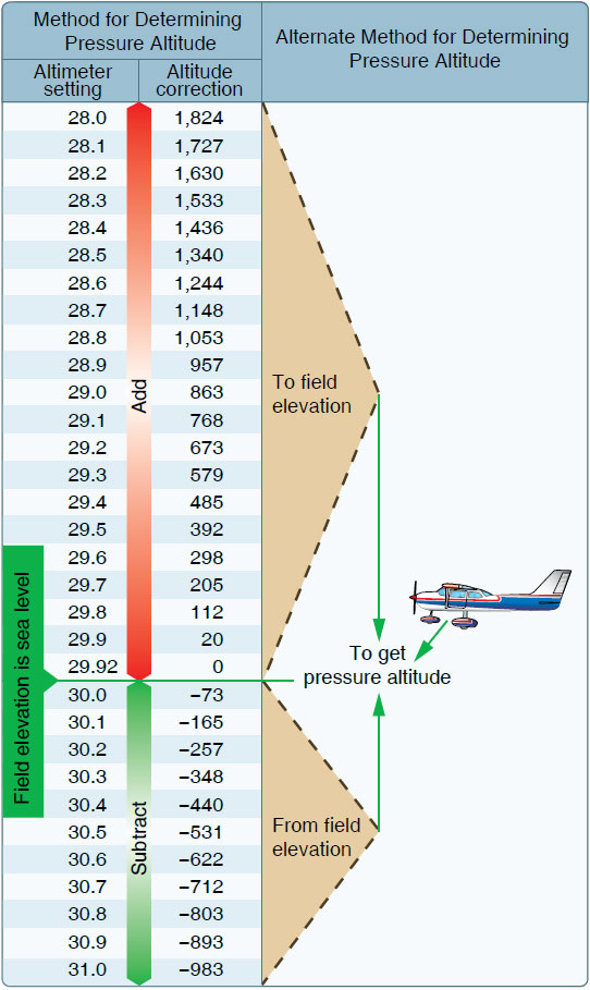 Figure 11-3. Field elevation versus pressure. The aircraft is located on a field that happens to be at sea level. Set the altimeter to the current altimeter setting (29.7). The difference of 205 feet is added to the elevation or a PA of 205 feet.