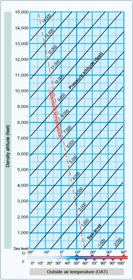 Figure 11-4. Density altitude chart.