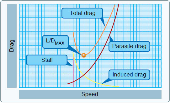 Figure 11-5. Drag versus speed.