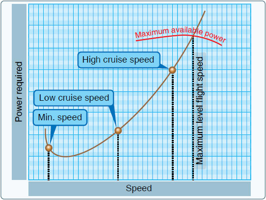 Figure 11-6. Power versus speed.