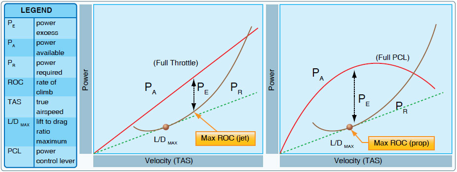 Figure 11-9. Comparison of maximum ROC between jet and propeller airplanes.