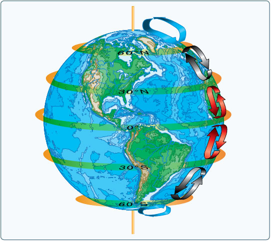 Figure 12-5. Three-cell circulation pattern due to the rotation of the Earth.