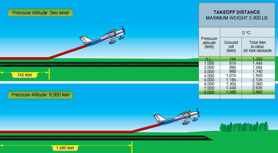 Figure 12-9. Takeoff distances increase with increased altitude.