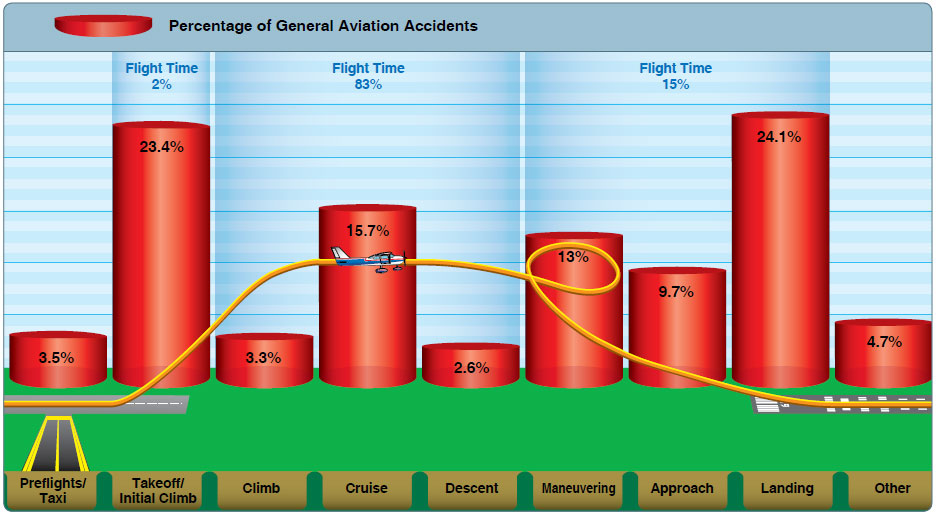 Figure 2-1. The percentage of aviation accidents as they relate to the different phases of flight. Note that the greatest percentage of accidents take place during a minor percentage of the total flight.