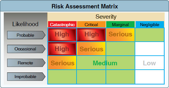 Figure 2-5. This risk matrix can be used for almost any operation by assigning likelihood and consequence. In the case presented, the pilot assigned a likelihood of occasional and the severity as catastrophic. As one can see, this falls in the high risk area.