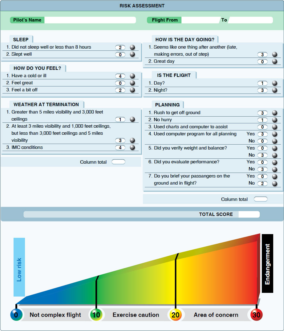 Figure 2-6. Example of a more comprehensive risk assessment program.