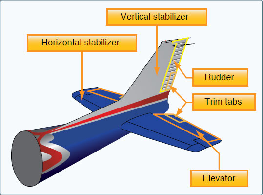 Figure 3-10. Empennage components.