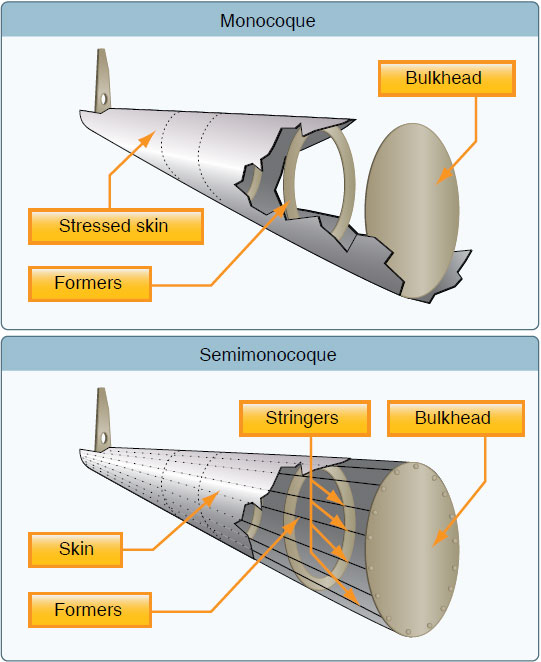 Figure 3-14. Semimonocoque and monocoque fuselage design.