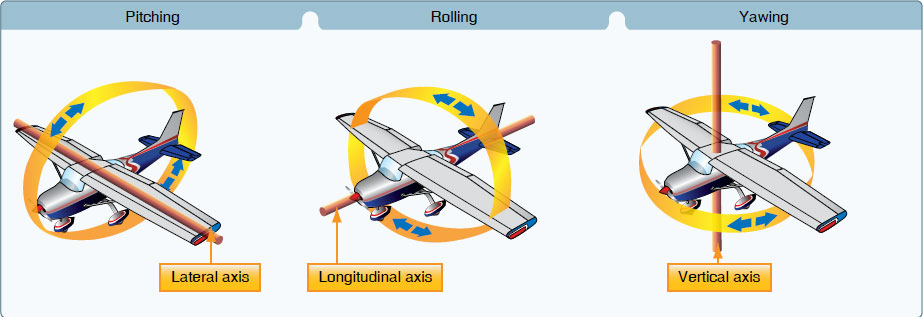 Figure 3-2. Illustrates the pitch, roll, and yaw motion of the aircraft along the lateral, longitudinal, and vertical axes, respectively.