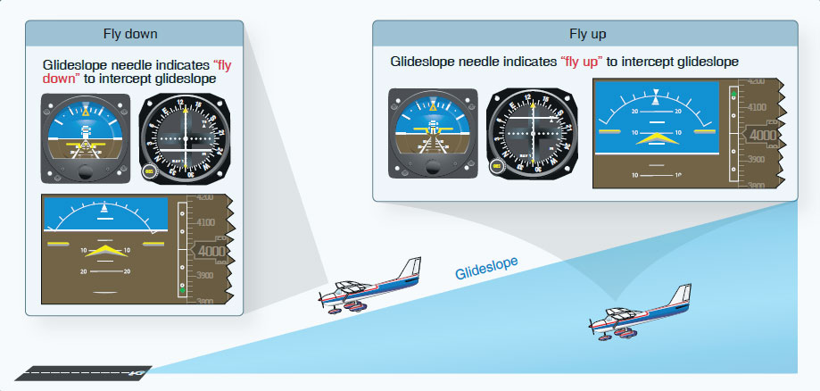Figure 3-22. Analog and digital indications for glideslope interception.