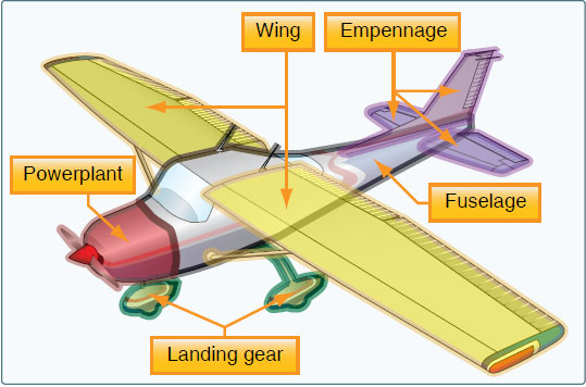 Figure 3-4. Airplane components.