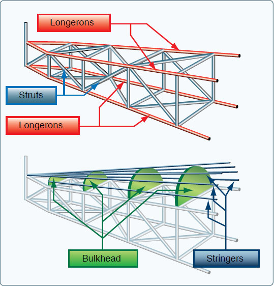 Figure 3-5. Truss-type fuselage structure.
