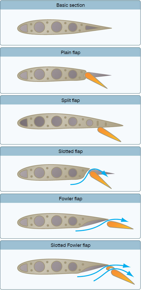 Figure 3-8. Types of flaps.