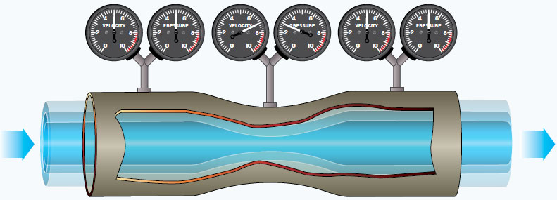 Figure 4-4. Air pressure decreases in a venturi tube.
