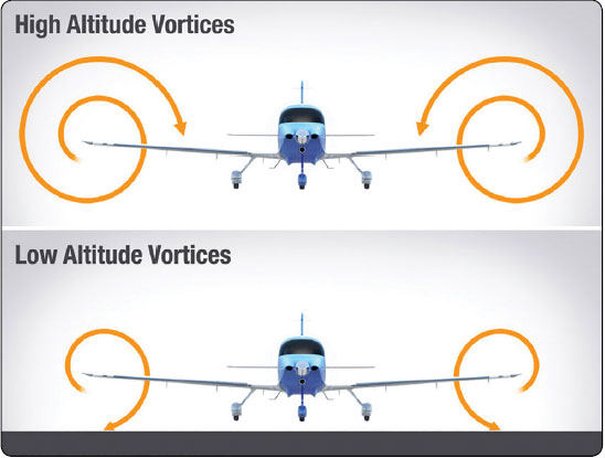 Figure 5-10. The difference in wingtip vortex size at altitude versus near the ground.