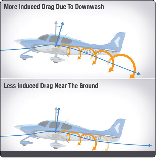 Figure 5-11. The difference in downwash at altitude versus near the ground.