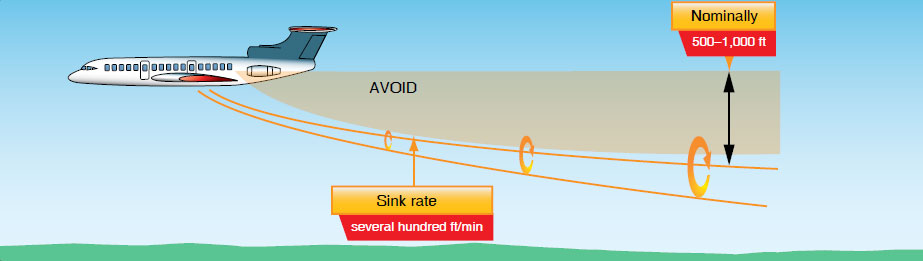 Figure 5-13. Avoid following another aircraft at an altitude within 1,000 feet.