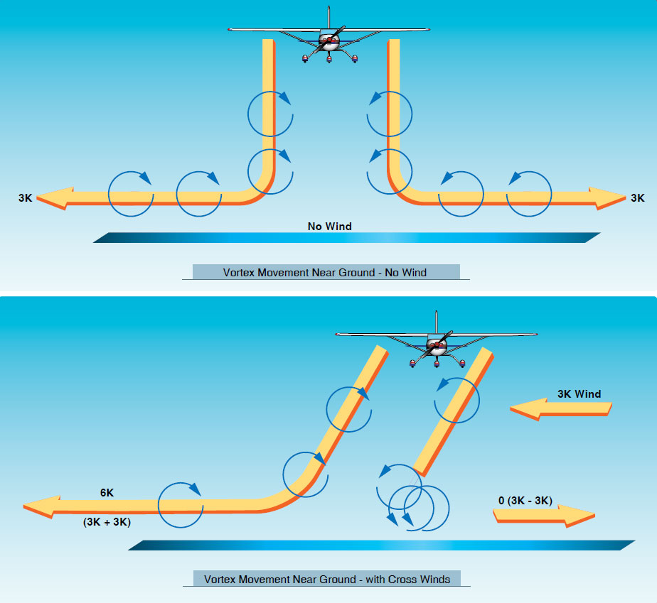 Figure 5-15. When the vortices of larger aircraft sink close to the ground (within 100 to 200 feet), they tend to move laterally over the ground at a speed of 2 or 3 knots (top). A crosswind will decrease the lateral movement of the upwind vortex and increase the movement of the downwind vortex. Thus a light wind with a cross runway component of 1 to 5 knots could result in the upwind vortex remaining in the touchdown zone for a period of time and hasten the drift of the downwind vortex toward another runway (bottom).