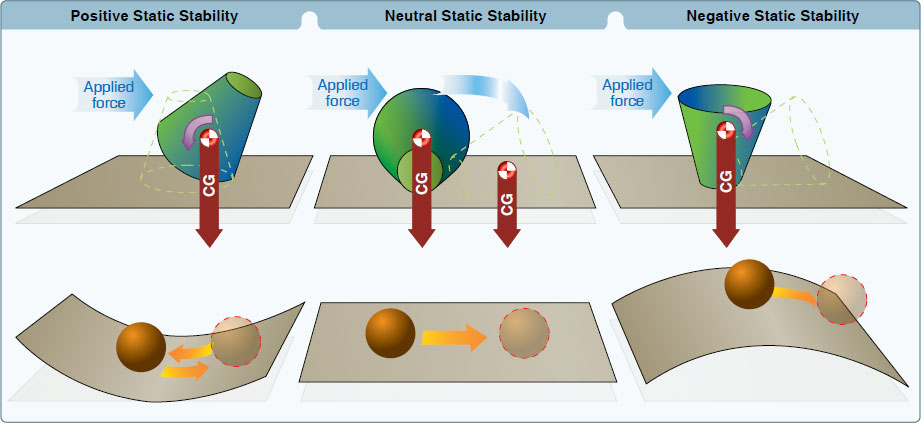 Figure 5-21. Types of static stability.