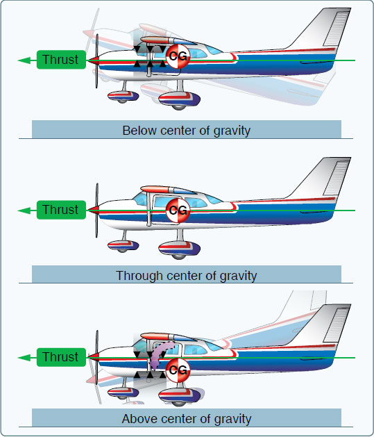 Figure 5-26. Thrust line affects longitudinal stability.