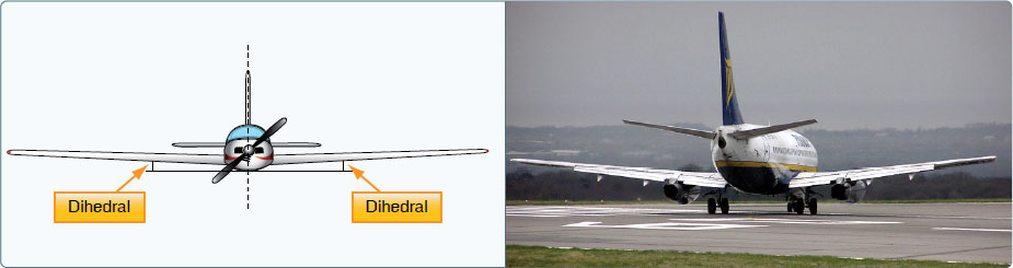 Figure 5-28. Dihedral is the upward angle of the wings from a horizontal (front/rear view) axis of the plane as shown in the graphic depiction and the rear view of a Ryanair Boeing 737.