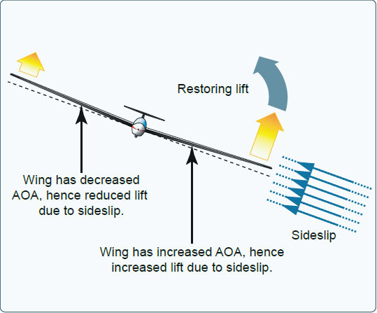 Figure 5-29. Sideslip causing different AOA on each blade.