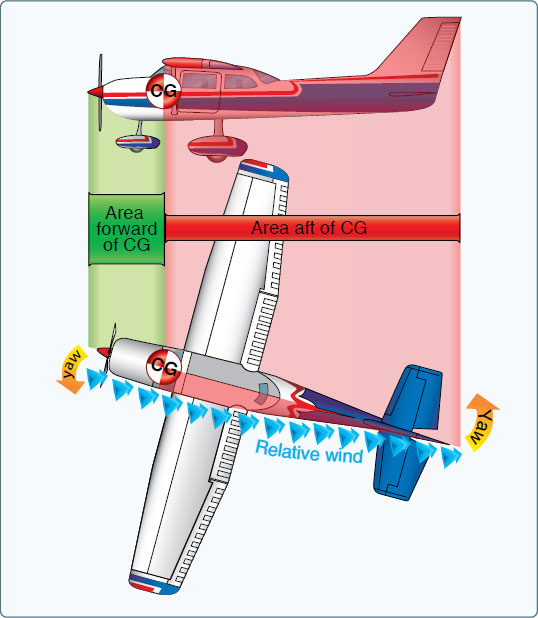 Figure 5-32. Fuselage and fin for directional stability.