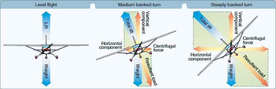 Figure 5-34. Forces during normal, coordinated turn at constant altitude.
