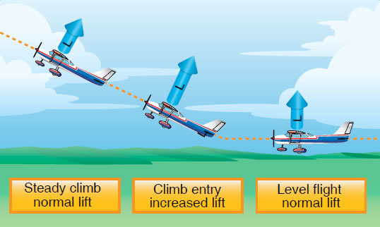 Figure 5-36. Changes in lift during climb entry.