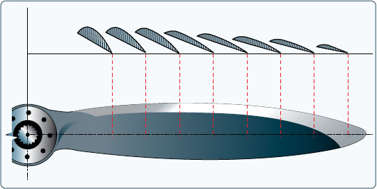 Figure 5-43. Airfoil sections of propeller blade.
