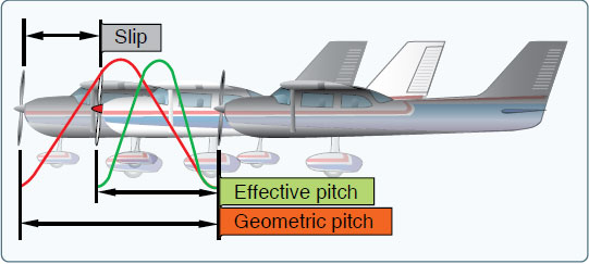 Figure 5-45. Propeller slippage.