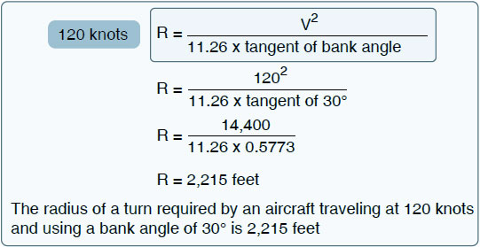 Figure 5-59. Radius at 120 knots with bank angle of 30°.