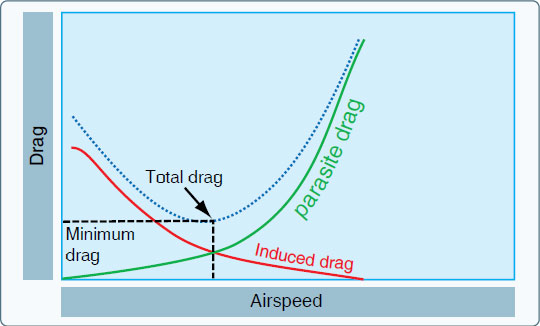 Figure 5-6. Drag versus speed.