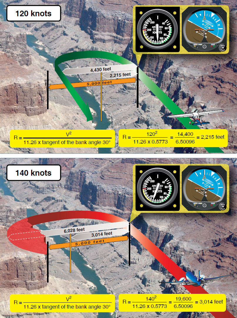 Figure 5-62. Two aircraft have flown into a canyon by error. The canyon is 5,000 feet across and has sheer cliffs on both sides. The pilot in the top image is flying at 120 knots. After realizing the error, the pilot banks hard and uses a 30° bank angle to reverse course. This aircraft requires about 4,000 feet to turn 180°, and makes it out of the canyon safely. The pilot in the bottom image is flying at 140 knots and also uses a 30° angle of bank in an attempt to reverse course. The aircraft, although flying just 20 knots faster than the aircraft in the top image, requires over 6,000 feet to reverse course to safety. Unfortunately, the canyon is only 5,000 feet across and the aircraft will hit the canyon wall. The point is that airspeed is the most influential factor in determining how much distance is required to turn. Many pilots have made the error of increasing the steepness of their bank angle when a simple reduction of speed would have been more appropriate.