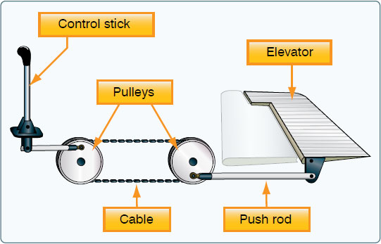 Figure 6-1. Mechanical flight control system.