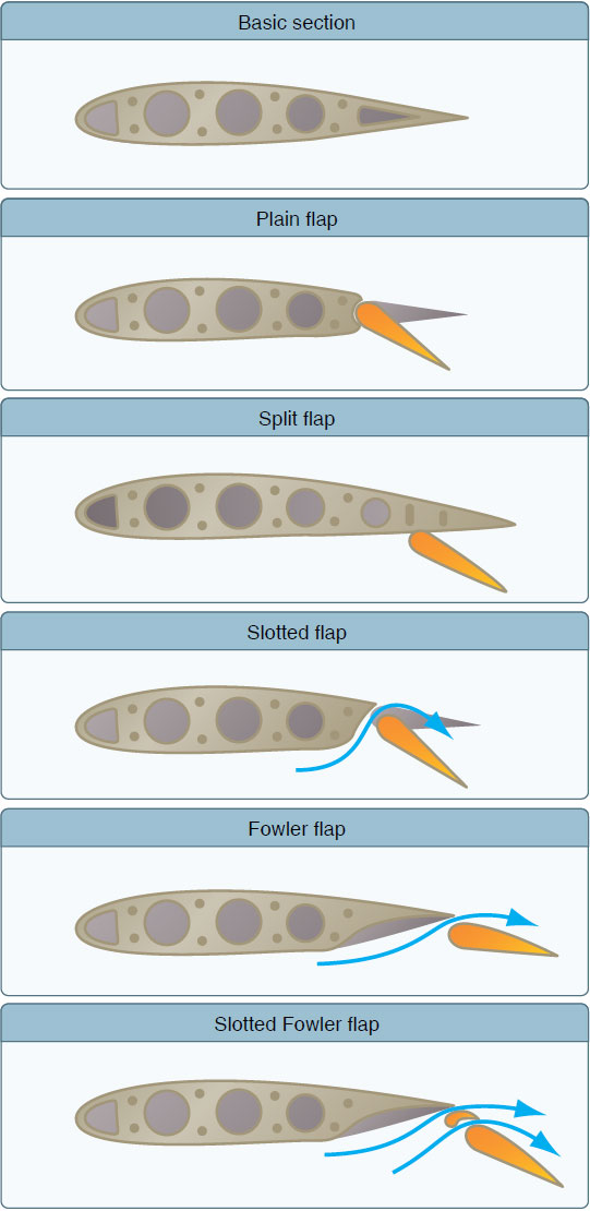Figure 6-17. Five common types of flaps.