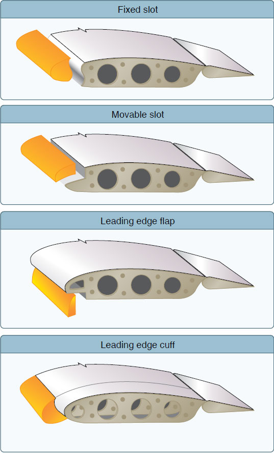 Figure 6-18. Leading edge high lift devices.
