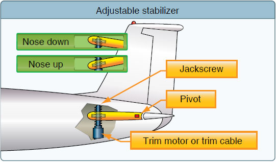 Figure 6-23. Some aircraft, including most jet transports, use an adjustable stabilizer to provide the required pitch trim forces.