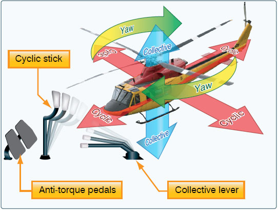 Figure 6-3. Helicopter flight control system.