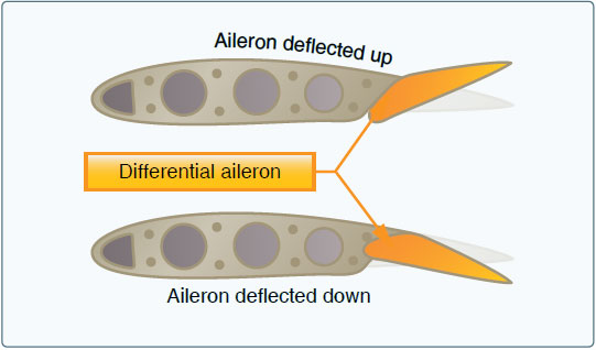 Figure 6-6. Differential ailerons.