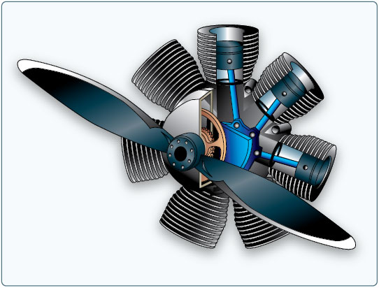 Figure 7-1. Radial engine.