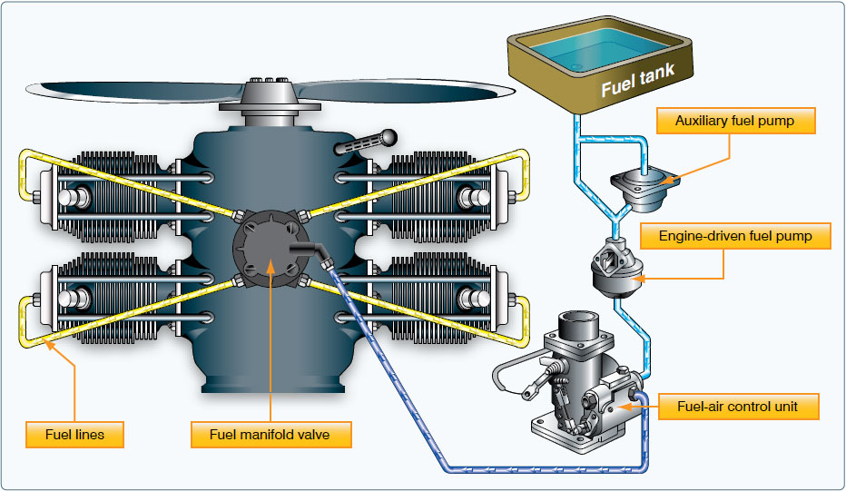 Figure 7-13. Fuel injection system.