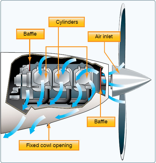Figure 7-19. Outside air aids in cooling the engine.