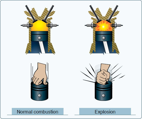 Figure 7-21. Normal combustion and explosive combustion.