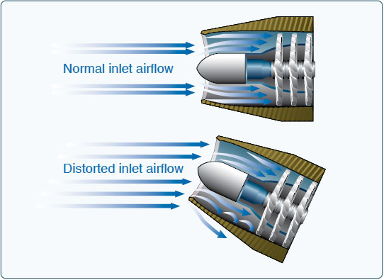 Figure 7-28. Comparison of normal and distorted airflow into the compressor section.