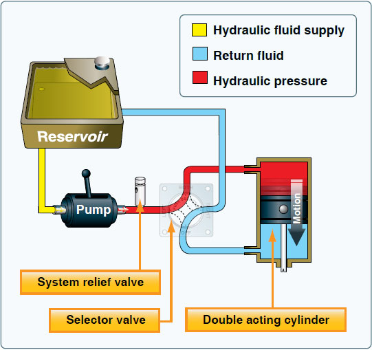 Figure 7-36. Basic hydraulic system.